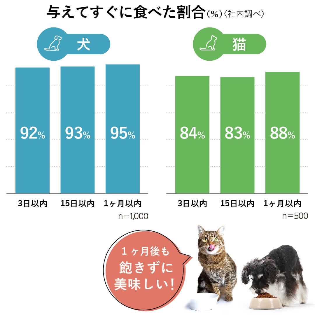 HPMのドッグフードとキャットフードは、与えてから1カ月後でもすぐに食べてくれる、食べ飽きないおいしさの総合栄養食です。フードの食べ飽きに悩む飼い主様におすすめです。