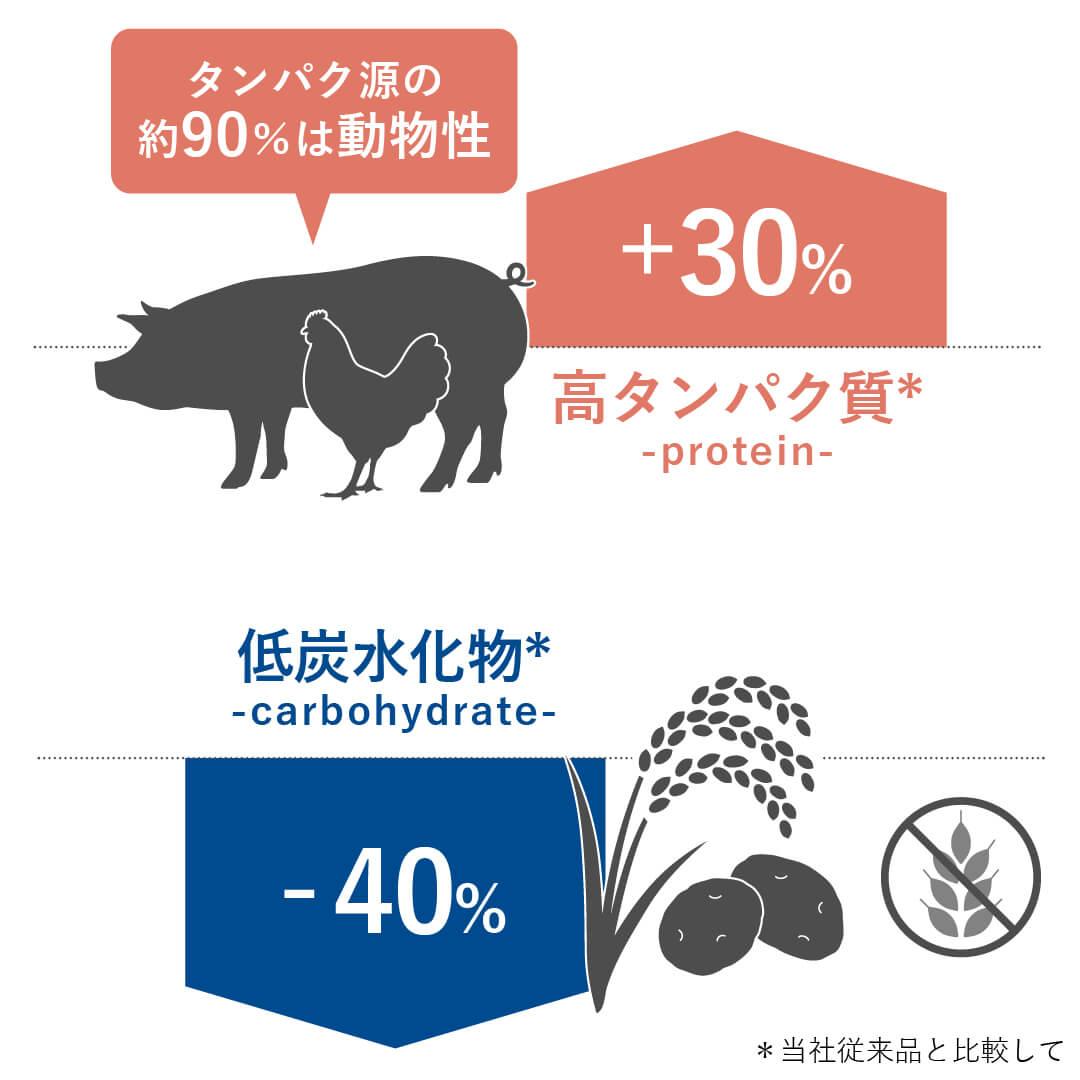 HPMのドッグフードとキャットフードは、ワンちゃんとネコちゃんの大好きなお肉をたっぷり使い、穀物は少なくした高タンパク質低炭水化物の栄養バランスの総合栄養食です。